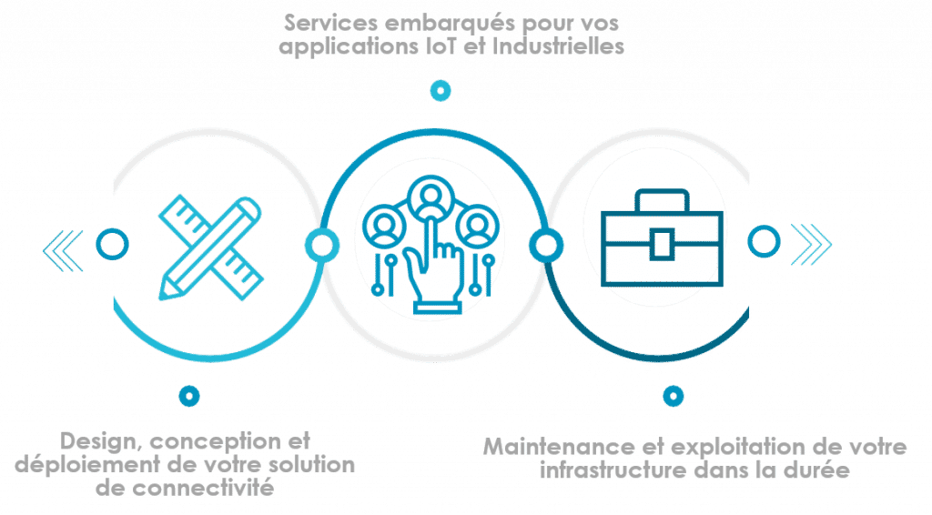 Le process de déploiement d'un réseau privé LTE et 5G privé